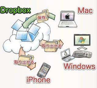 PCやスマートフォン・タブレットなどで自分のデータにアクセスできる便利なオンラインサービス「Dropbox」の始めかた