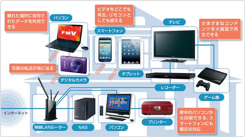 リフォーム・リノベーションついでにやってしまいたい家庭内LANの構築